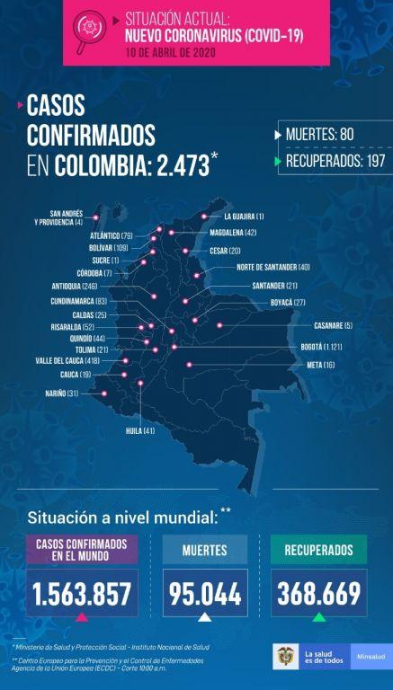Ya son 21 casos en el Tolima de covid-19, aparecieron 5 en 24 horas