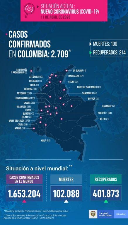 Dos nuevos casos de coronavirus en el Tolima: