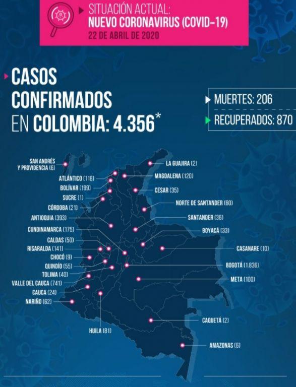 40 casos de covid-19 en el Tolima, faltan 140 muestras por confirmar