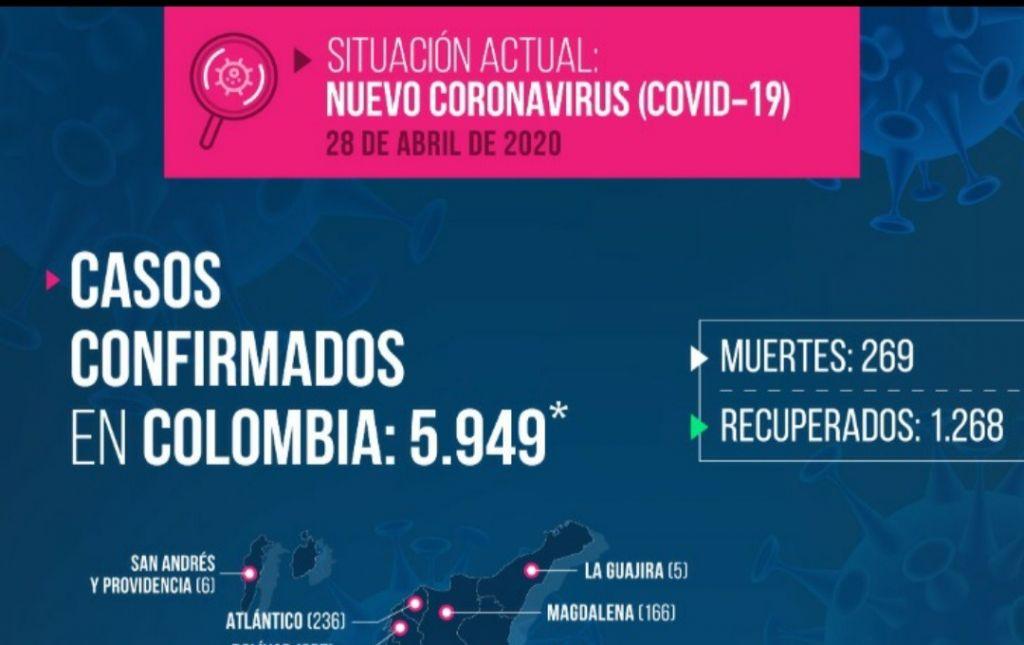 62 pacientes con covid-19 en el Tolima, aumentan 8 casos en 24 horas