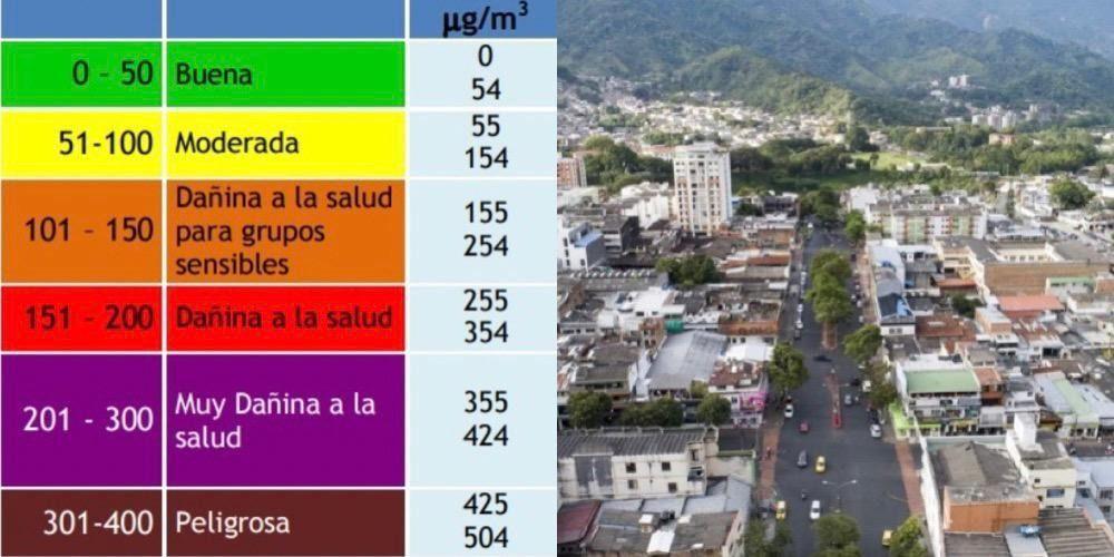 En el 2020 la calidad del aire en Ibagué fue mejor