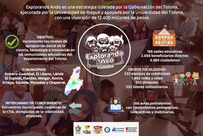 4890 nuevos creativos en el Tolima, por proyecto creado por la gobernación